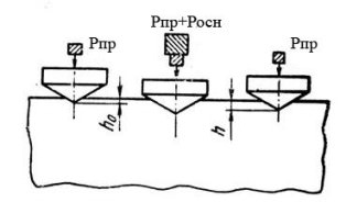 Сущность метода измерения по Роквеллу